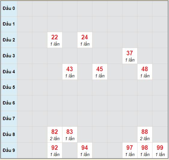 Bạch thủ rơi 3 ngày lô XSCT 4/11/2020