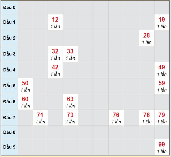Bạch thủ rơi 3 ngày lô XSCT 24/3/2021
