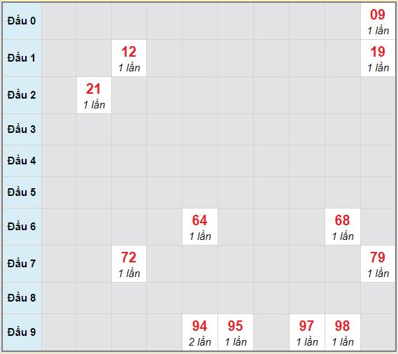 Bạch thủ rơi 3 ngày lô XSTG 4/4/2021
