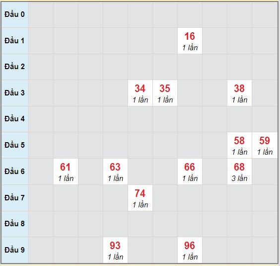 Bạch thủ rơi 3 ngày lô XSAG 5/11/2020
