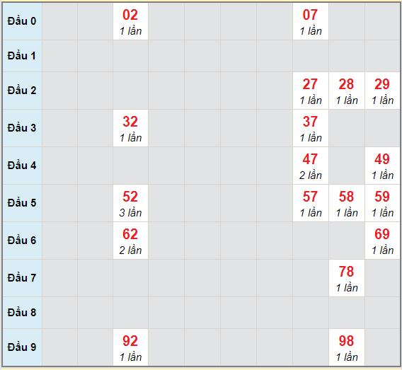 Bạch thủ rơi 3 ngày lô XSTN 8/4/2021