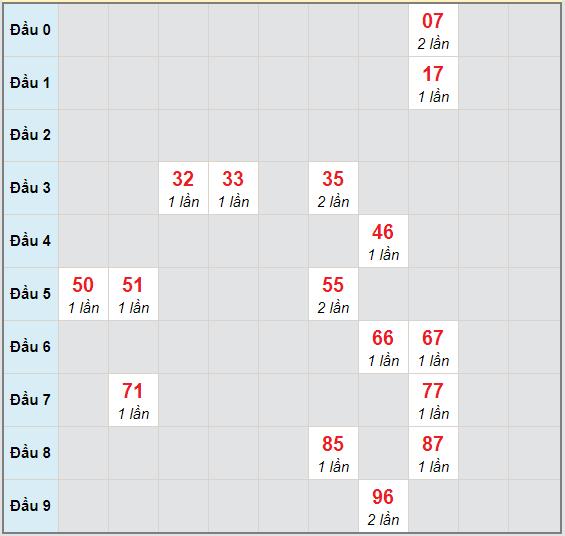 Bạch thủ rơi 3 ngày lô XSVL 6/11/2020