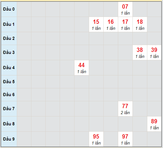 Bạch thủ rơi 3 ngày lô XSTN 15/4/2021