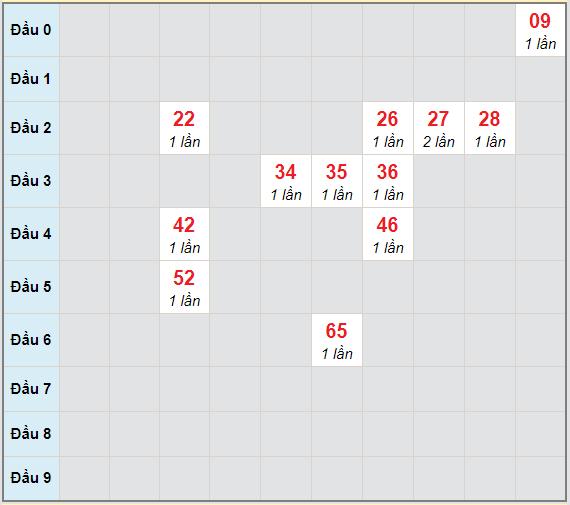 Bạch thủ rơi 3 ngày lô XSVL 16/4/2021