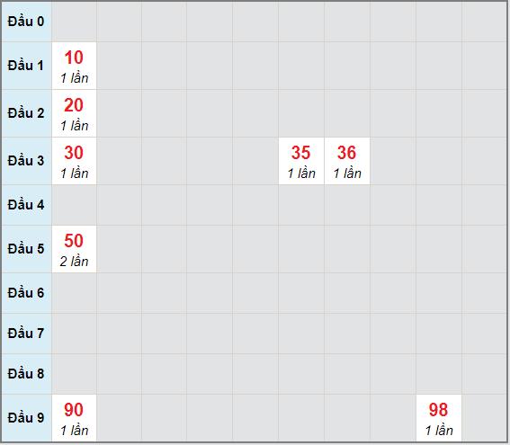 Bạch thủ rơi 3 ngày lô XSDL 18/4/2021