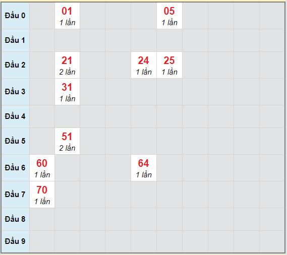 Bạch thủ rơi 3 ngày lô XSBT 20/4/2021