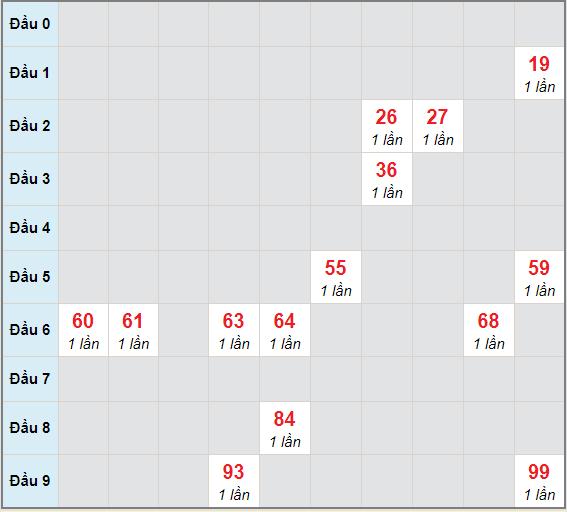 Bạch thủ rơi 3 ngày lô XSTN 22/4/2021