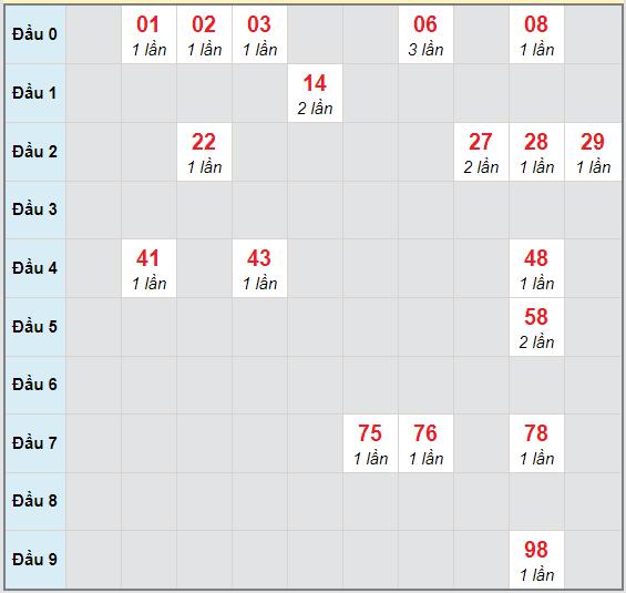 Bạch thủ rơi 3 ngày lô XSLA 7/11/2020