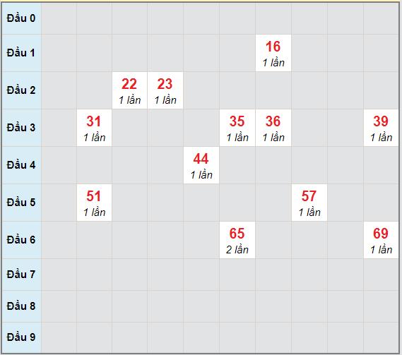 Bạch thủ rơi 3 ngày lô XSVL 23/4/2021