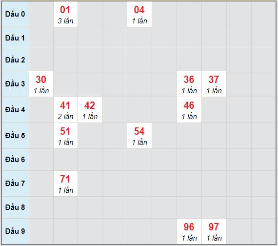 Bạch thủ rơi 3 ngày lô XSLA 24/4/2021