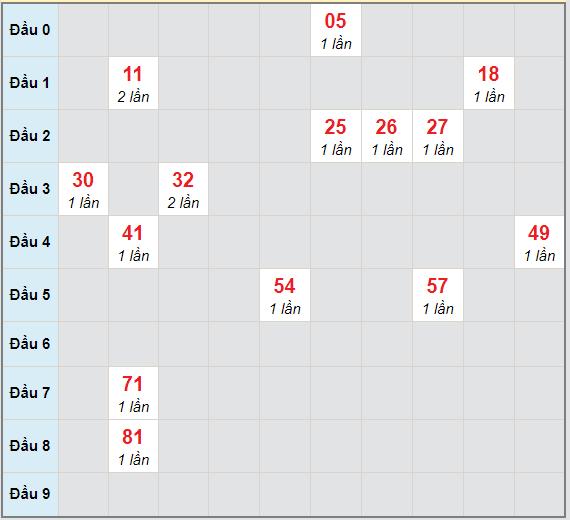 Bạch thủ rơi 3 ngày lô XSBT 27/4/2021