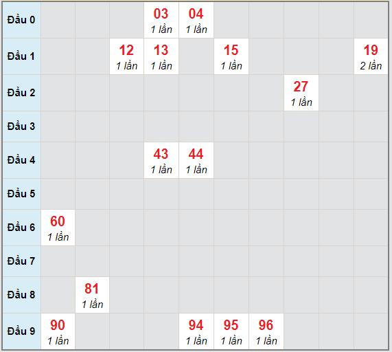Bạch thủ rơi 3 ngày lô XSDN 28/4/2021