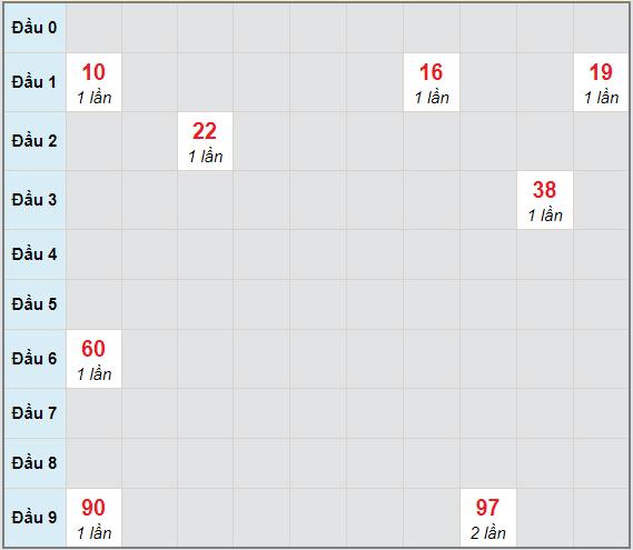 Bạch thủ rơi 3 ngày lô XSVL 30/4/2021