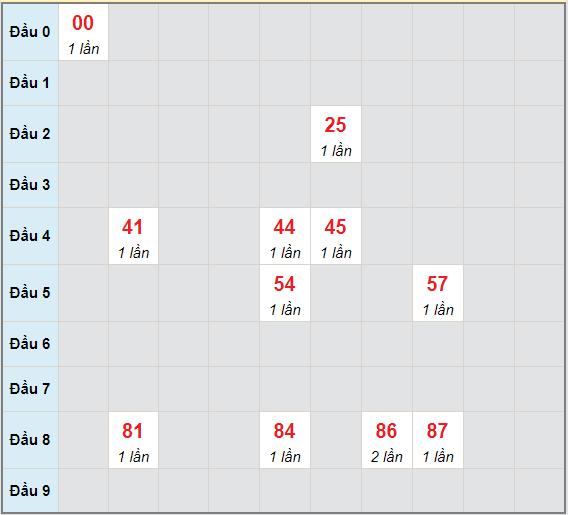 Bạch thủ rơi 3 ngày lô XSVT 4/5/2021