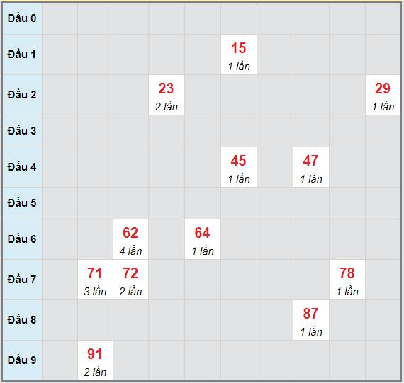 Bạch thủ rơi 3 ngày lô XSBD 7/5/2021