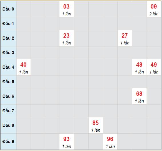 Bạch thủ rơi 3 ngày lô XSBP 8/5/2021