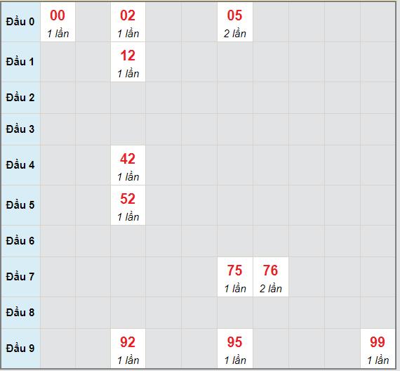 Bạch thủ rơi 3 ngày lô XSKG 9/5/2021