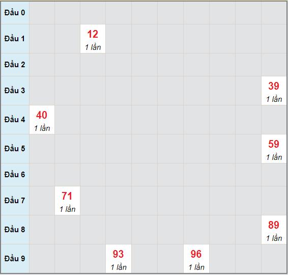 Bạch thủ rơi 3 ngày lô XSTN 13/5/2021