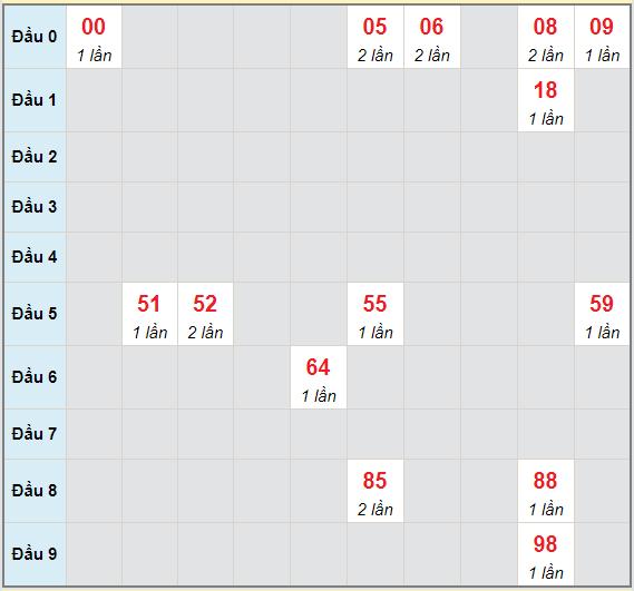 Bạch thủ rơi 3 ngày lô XSBD 14/5/2021