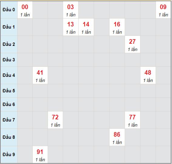 Bạch thủ rơi 3 ngày lô XSBP 15/5/2021