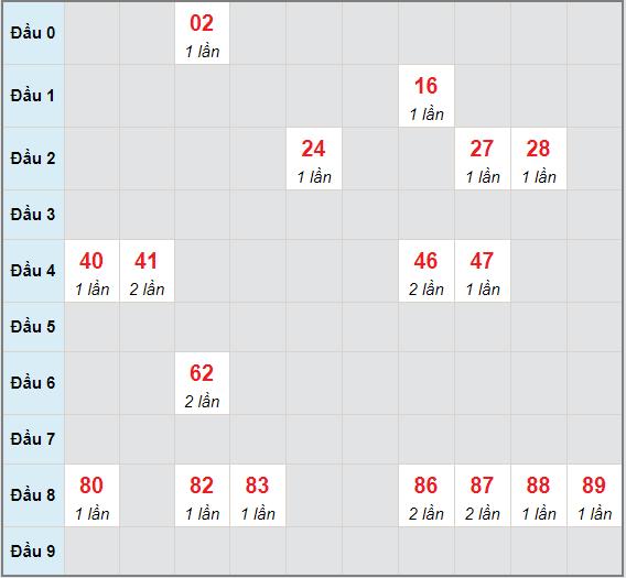 Bạch thủ rơi 3 ngày lô XSTG 30/5/2021