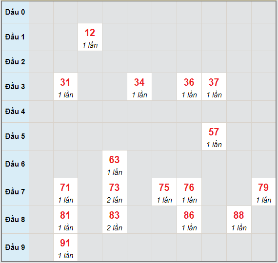 Bạch thủ rơi 3 ngày lô XSDT 7/6/2021