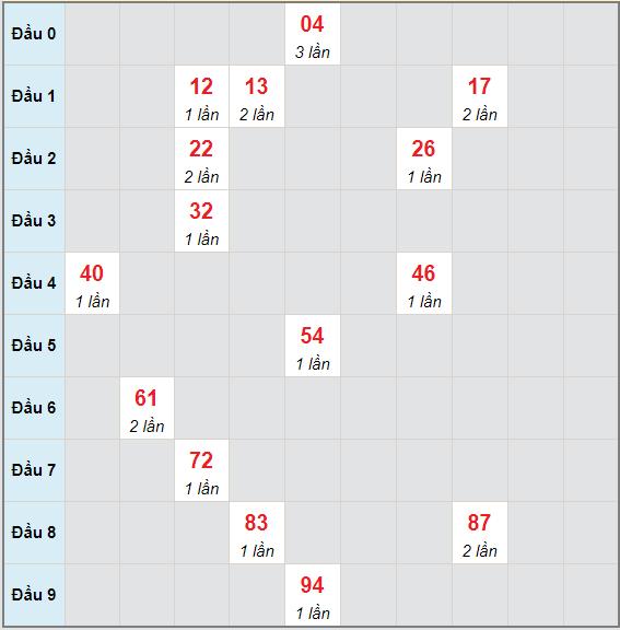 Bạch thủ rơi 3 ngày lô XSVT 25/5/2021