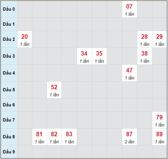 Bạch thủ rơi 3 ngày lô XSVL 21/5/2021