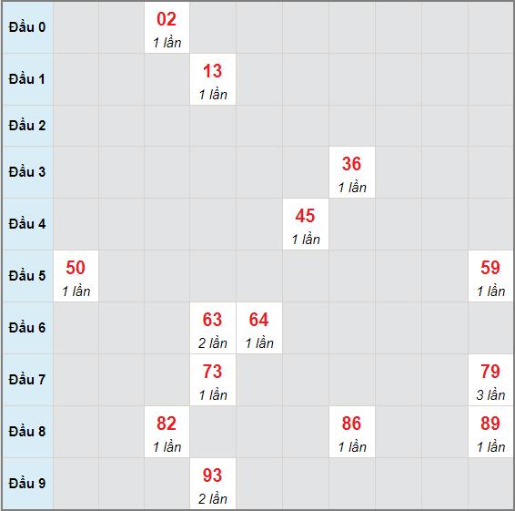 Bạch thủ rơi 3 ngày lô XSLA 29/5/2021