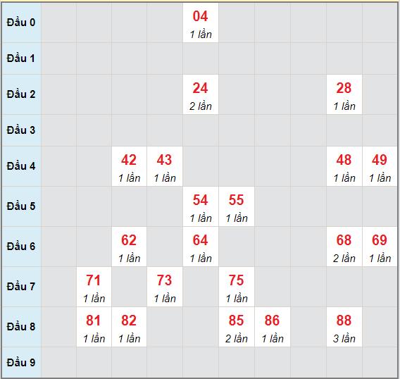 Bạch thủ rơi 3 ngày lô XSBT 1/6/2021
