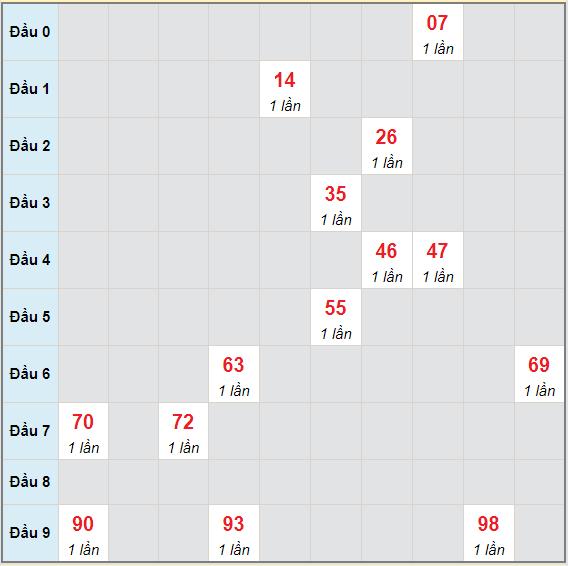 Bạch thủ rơi 3 ngày lô XSTN 10/6/2021