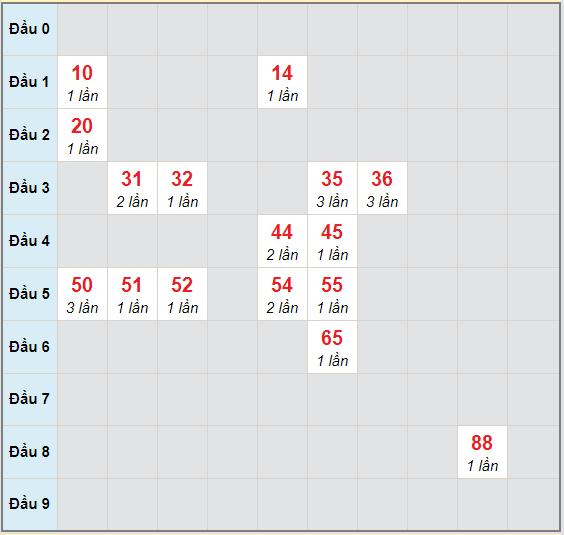 Bạch thủ rơi 3 ngày lô XSVT 10/11/2020