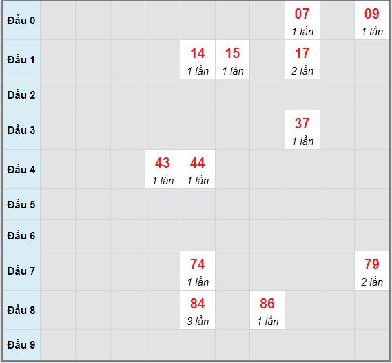 Bạch thủ rơi 3 ngày lô XSCT 9/6/2021