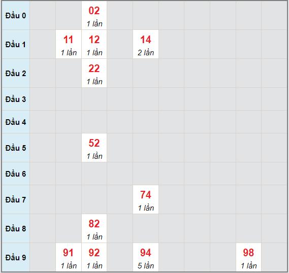 Bạch thủ rơi 3 ngày lô XSBD 11/6/2021