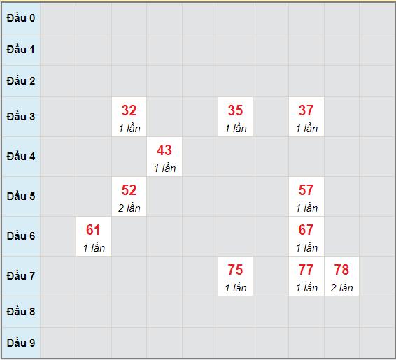 Bạch thủ rơi 3 ngày lô XSKG 13/6/2021