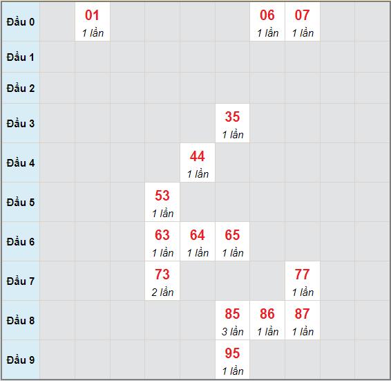 Bạch thủ rơi 3 ngày lô XSTP 6/9/2021