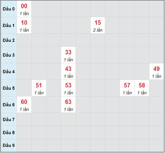 Bạch thủ rơi 3 ngày lô XSVT 15/6/2021