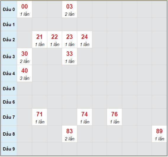 Bạch thủ rơi 3 ngày lô XSDN 16/6/2021