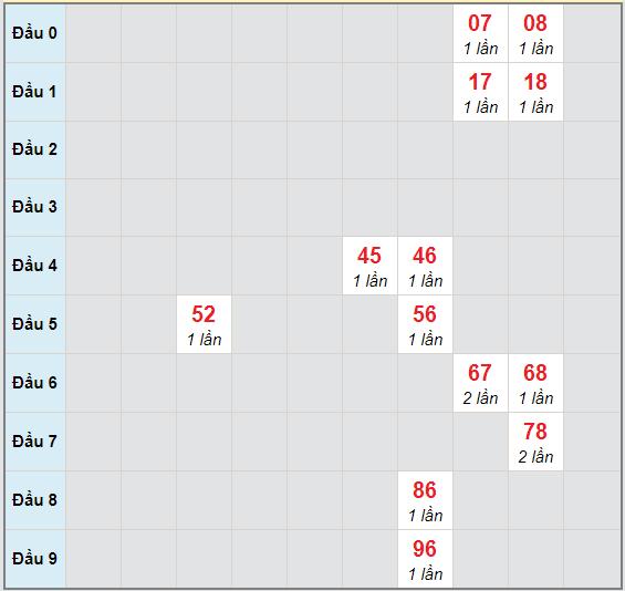 Bạch thủ rơi 3 ngày lô XSDNG 11/11/2020