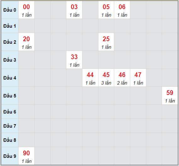 Bạch thủ rơi 3 ngày lô XSBP 19/6/2021
