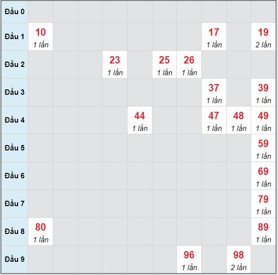 Bạch thủ rơi 3 ngày lô XSTG 20/6/2021