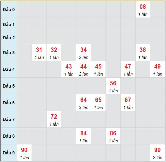 Bạch thủ rơi 3 ngày lô XSBT 22/6/2021