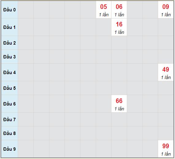 Bạch thủ rơi 3 ngày lô XSVL 25/6/2021