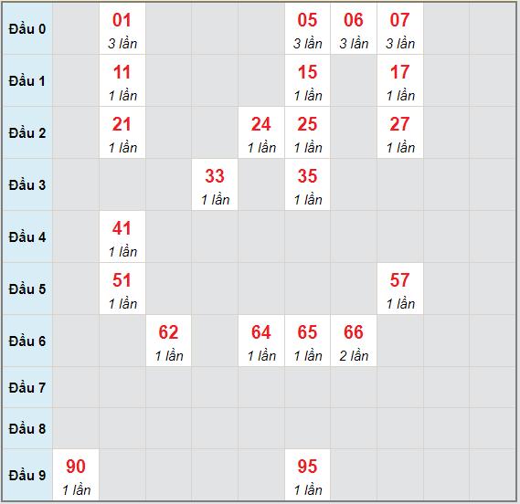 Bạch thủ rơi 3 ngày lô XSKG 27/6/2021