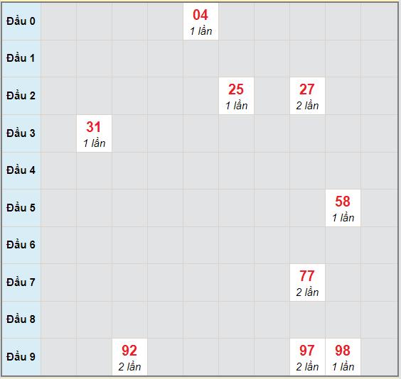 Bạch thủ rơi 3 ngày lô XSTN 12/11/2020