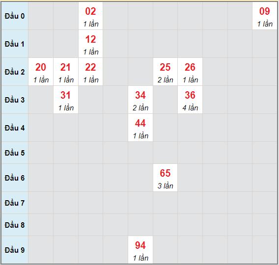 Bạch thủ rơi 3 ngày lô XSDN 30/6/2021