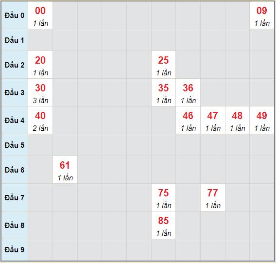 Bạch thủ rơi 3 ngày lô XSAG 1/7/2021