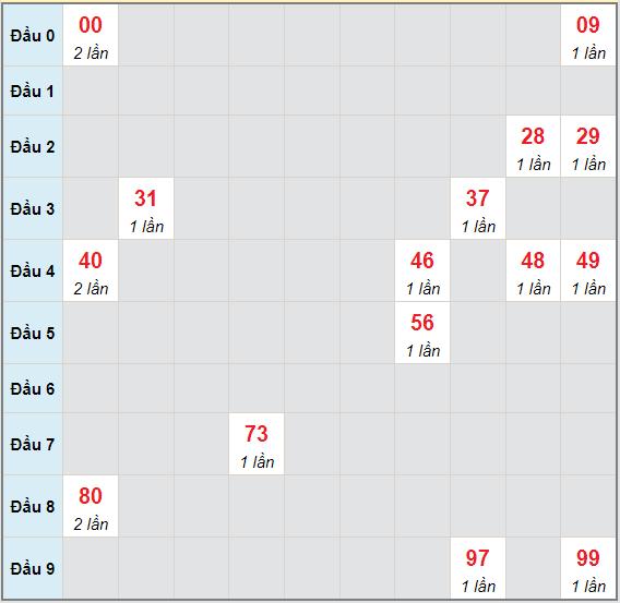 Bạch thủ rơi 3 ngày lô XSVL 2/7/2021