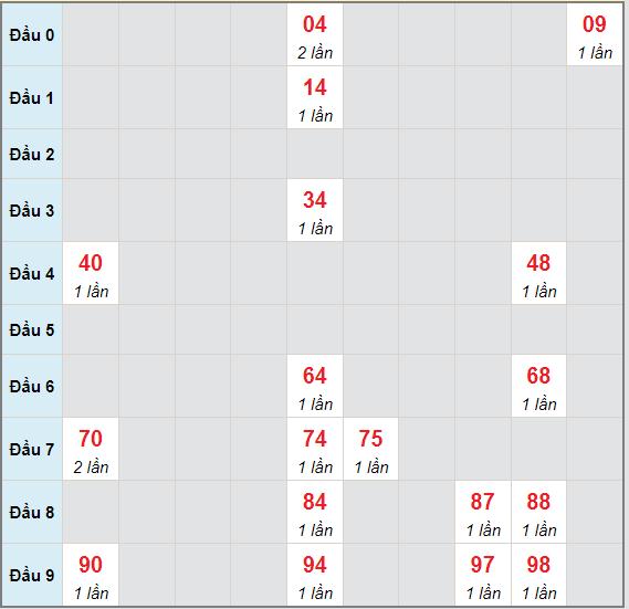 Bạch thủ rơi 3 ngày lô XSLA 10/7/2021