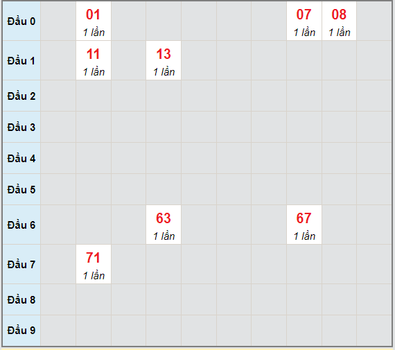 Bạch thủ rơi 3 ngày lô XSCT 7/7/2021